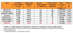 Datos informe REFOR del Consejo General de Economistas